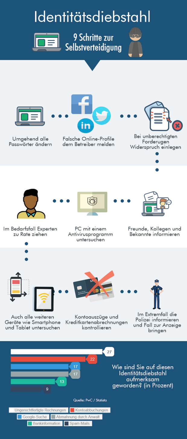 Infografik über Maßnahmen bei Identitätsdiebstahl