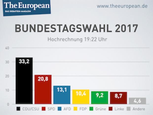 FDP-Fraktion wählt Lindner zum Vorsitzenden